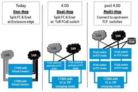 HP Virtual Connect 4 01 Update: Dual-hop FcOE support - WoodITWork com