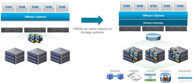 Virtual Volumes